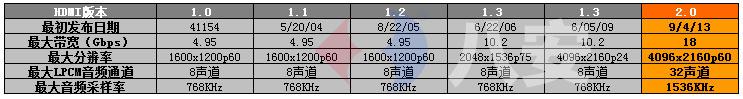 HDMI版本八安1